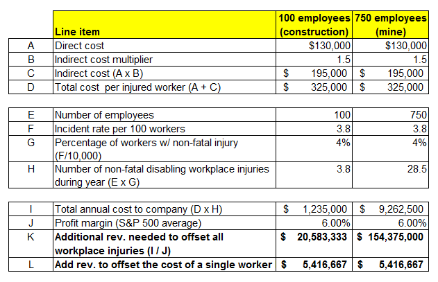 the alarmingly high cost of work site injuries