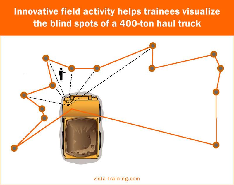 Haul truck blind spot exercise